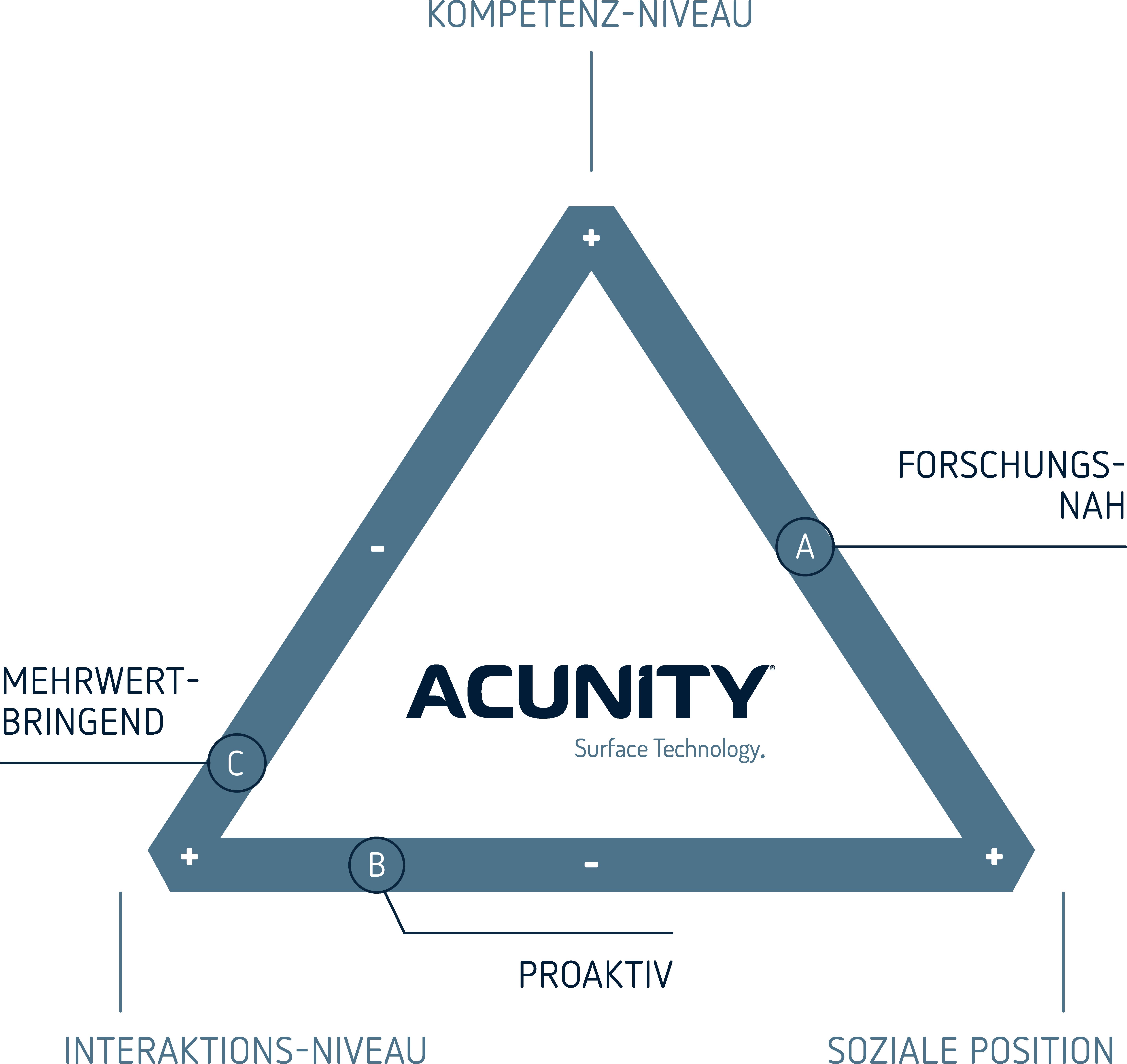 Acunity-Markendreieck@2x